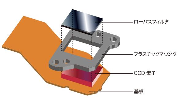 dsc-w530のccd基板構造