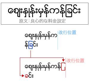ミャンマー語の文字列は、改行位置がかわるとグリフが変わってしまいます。