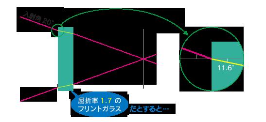 空気中から屈折率1.7のガラスに入った、入射角20°の光線は、内部で11.6°に変化します