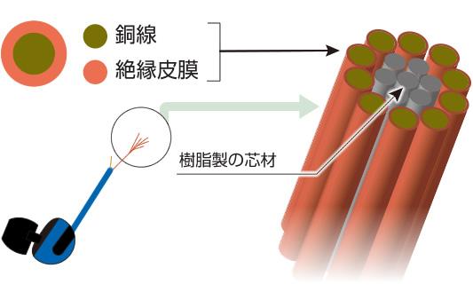 イヤホンケーブルの構造図