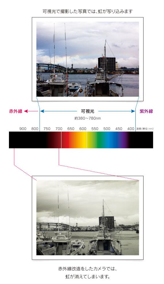 普通の写真と赤外線写真の比較:通常の写真では虹が見えますが、赤外線写真では虹が見えません